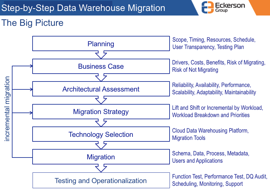 The many steps it takes to migrate to a cloud data warehouse