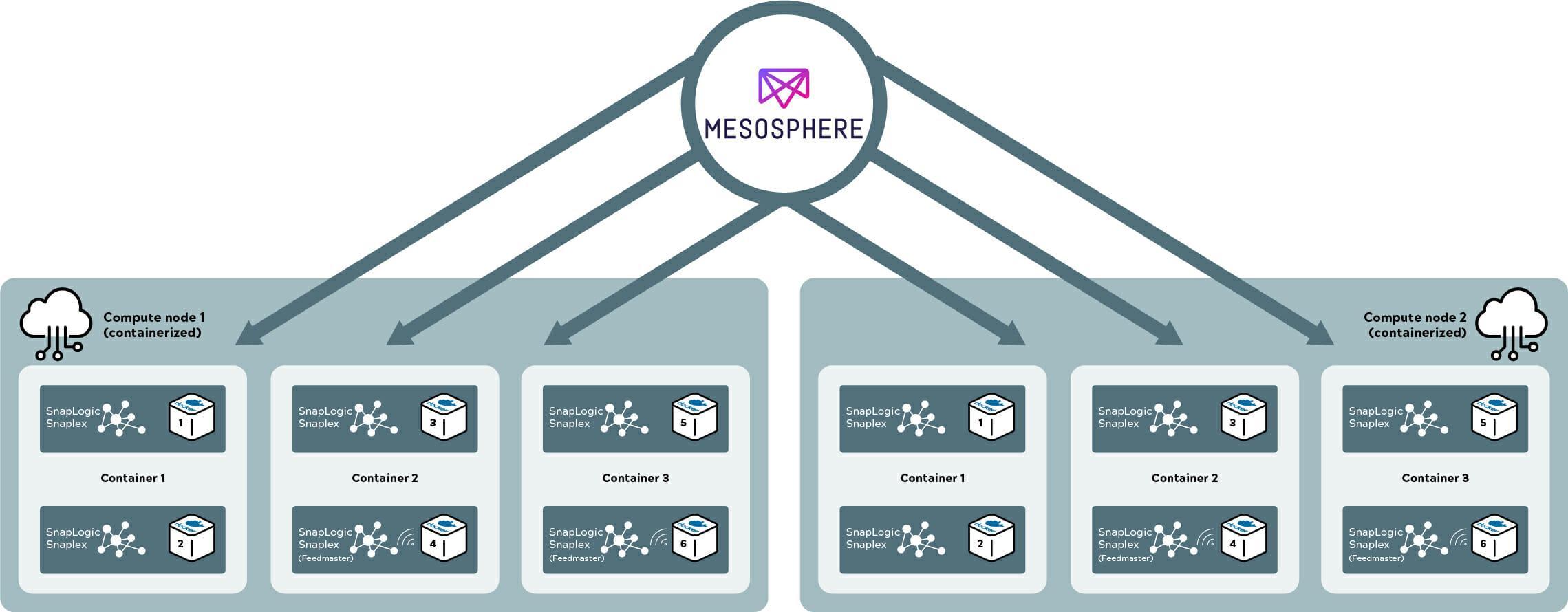 SnapLogic_Snaplex_(traditional_vs_docker_and_mesosphere)