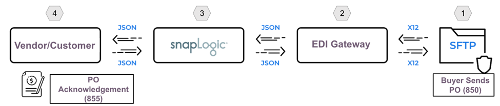 Order to cash diagram SnapLogic